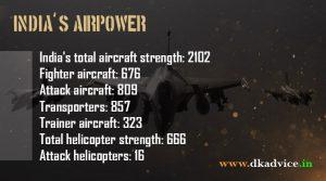 Power of india indias air power