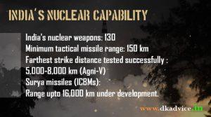 indias nuclear capability
